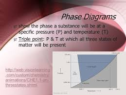 nature of gases and liquids and solids kinetic molecular theory