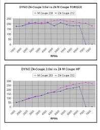 torque u0026 horsepower 3 0si vs s54