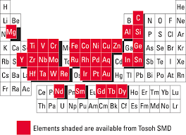 where are semiconductors on the periodic table other metals and alloys https www tosohsmd com