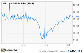 why record auto sales investors worried the motley fool
