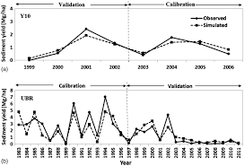 accounting for conceptual soil erosion and sediment yield modeling