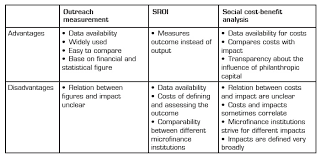 impact measurement in microfinance is the measurement of the