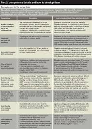 Core Qualifications List The Cfo Competency Map