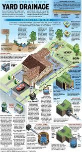 best 20 drainage ideas ideas on pinterest yard drainage