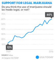 How Far Away Should Marijuana by Marijuana U0027s Legalization Fuels Black Market In Other States
