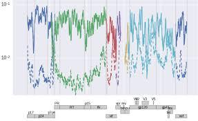 hiv evolution u2013 neherlab