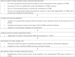 development of a template for the classification of traditional