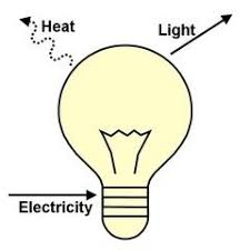 is light a form of energy what are some exles of the law of conservation of energy quora