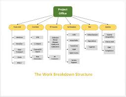 flow chart template word process flow chart template microsoft