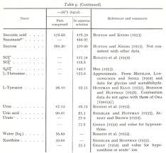 Standard Entropy Change Table Free Energy Table Hmolpedia
