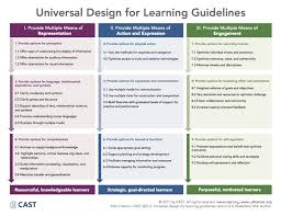 udl lesson template teaching with technology category choice