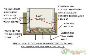 Interior Basement Wall Waterproofing Membrane How To Install And Waterproofing Basement Walls With Membrane