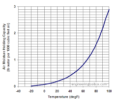 moisture holding capacity of air