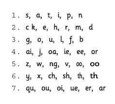 synthetic phonics learning the letter sounds with jolly phonics