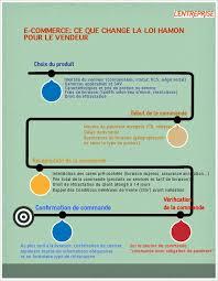 express siege social ce qui change pour le e commerce avec la loi hamon infographie