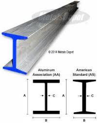 Residential Steel Beam Span Table by Metalsdepot Buy Aluminum Beams Online