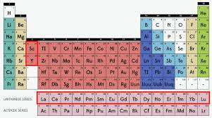periodic table basics pdf texas mineral resources
