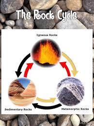 Types Of Rocks Three Types Of Rocks Thinglink
