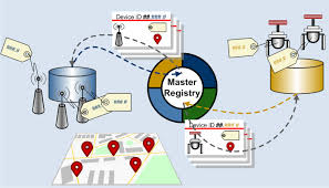 data registries mastering data with registries for iot galdos systems inc