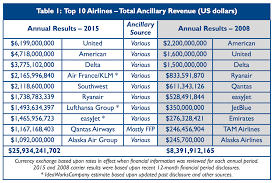 happy shoppers qatar airways makes 528 million selling duty free