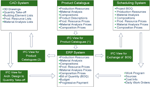 List Of Erp Systems Ifc Based Product Catalog Formalization For Software