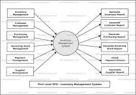 of inventory inventory management system dataflow diagram