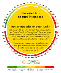 tennessee solar power for your house rebates tax credits savings