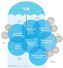 user experience design ux in the context of industrial design nectar product development