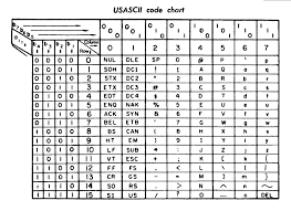 Hex Ascii Table Char Is There Any Logic Behind Ascii Codes U0027 Ordering Stack