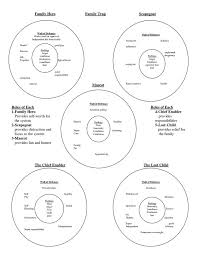 Family Roles In Addiction Worksheets Best 25 Family Roles Ideas On Family Therapy Family