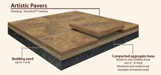 How To Install Pavers Patio How To Install Sand Set Interlocking Pavers For Driveways Patios