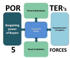 bargaining power of buyers porter u0027s five forces model