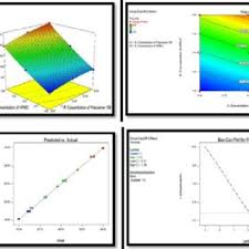design expert 7 user manual figure 7 various factorial output from design expert software on
