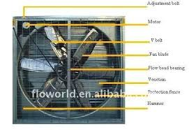 industrial exhaust fan motor poultry house ventilation fan with ce certificate china poultry