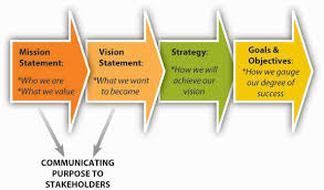 Statement Of Purpose Essay Sample 4 3 The Roles Of Mission Vision And Values Principles Of