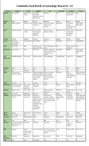 Spreadsheet Charts Family Tree Spreadsheet Greenpointer Us