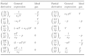 electric derivative of a constant the partial derivatives with