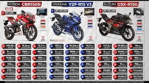 honda cbr 150r price in india 2017 honda cbr150r vs yamaha yzf r15 v3 vs suzuki gsx r150