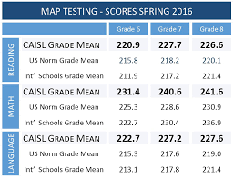 Nwea Map Scores Maryland Map Testing Scores