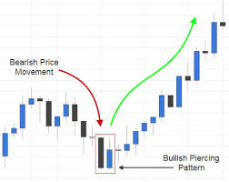 candlestick pattern piercing line trading the bullish piercing candlestick pattern fx day job