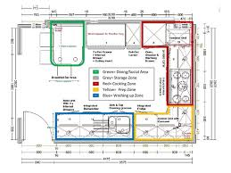 kitchen layout guide interesting kitchen layout guide intended for most efficient nobby