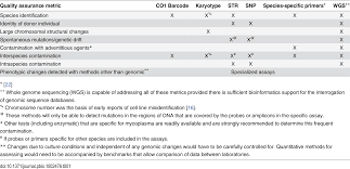 plos biology standards for cell line authentication and beyond
