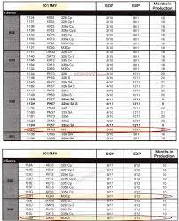 bmw 330ci maintenance schedule e90 production ends october 2011 e92 e93 production until at