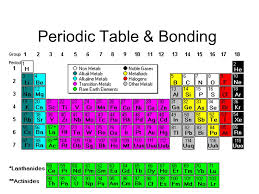 C Element Periodic Table Ppt On Periodic Table Of Elements