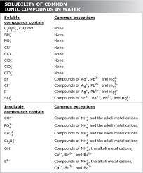final project ismael u0027s chemistry blog