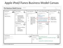 business plan software product management stack model form cmerge