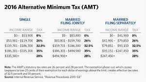 federal tax tables single 5 charts to explain 2016 irs tax brackets and other changes