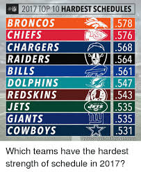 Broncos Raiders Meme - 2017 top 10 hardest schedules broncos 578 chiefs 576 chargers a 568