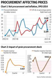 Are grain procurement shocks inflationary    Livemint Livemint