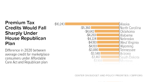 Cheap States To Live In by House Tax Credits Would Make Health Insurance Far Less Affordable